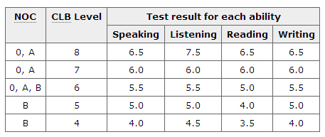 Who are qualified to get the ielts exam?