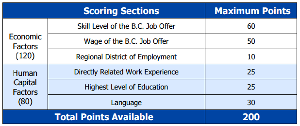 BC PNP Sellection factors - Scoring