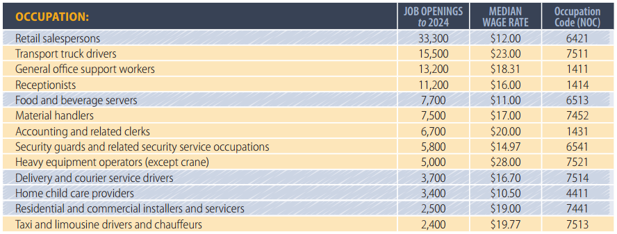 Occupation identified in the Top 100 occupations in the BC Labour Market Outlook 2014-2024